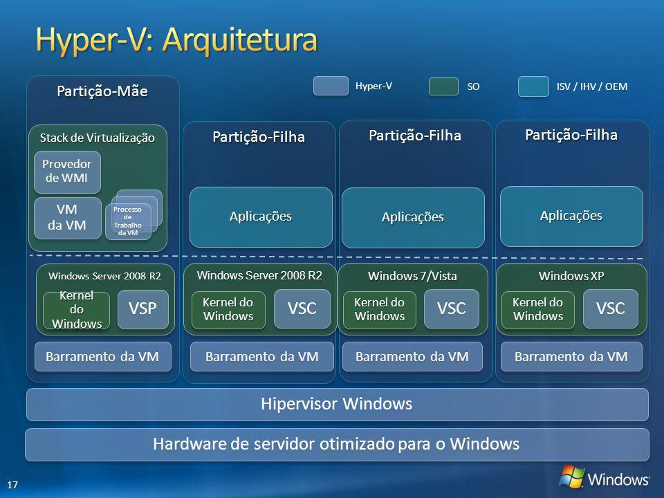 Partição-MãePartição-Mãe Partição-FilhaPartição-FilhaPartição-FilhaPartição-Filha Partição-FilhaPartição-Filha Hardware de servidor otimizado para o W