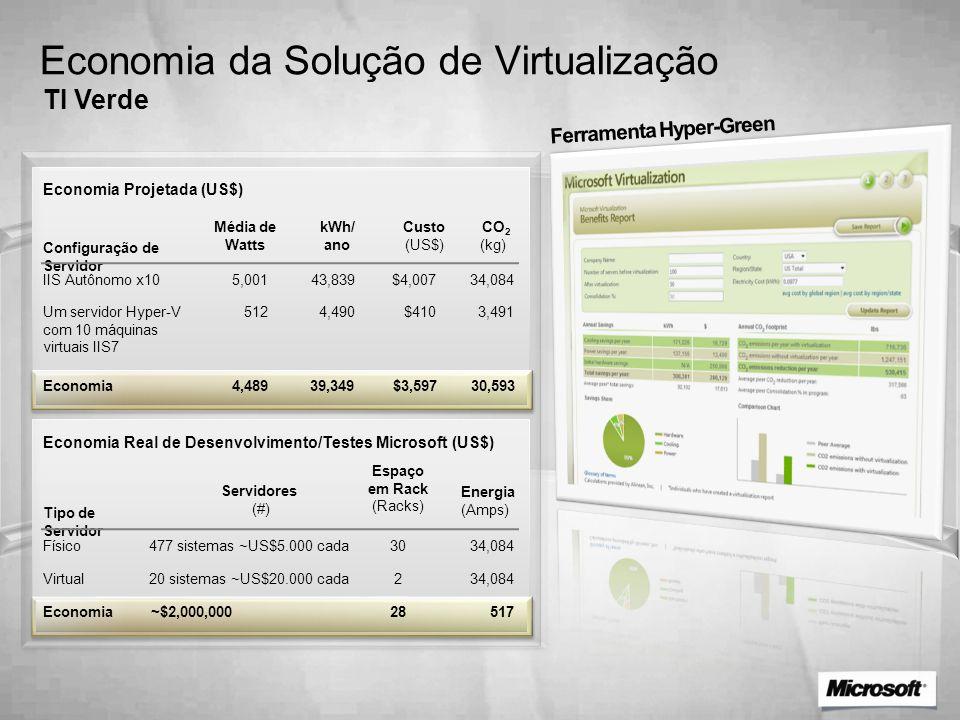 Economia da Solução de Virtualização TI Verde Ferramenta Hyper-Green Tipo de Servidor Virtual Físico Economia Real de Desenvolvimento/Testes Microsoft
