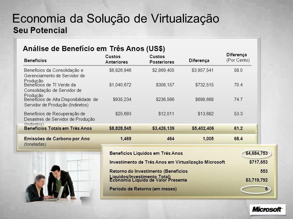 Economia da Solução de Virtualização Economia Projetada Análise de Benefício em Três Anos (US$) Benefícios Benefícios da Consolidação e Gerenciamento