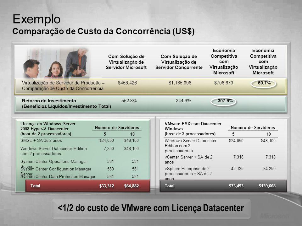 Exemplo Comparação de Custo da Concorrência (US$) Windows Server Datacenter Edition com 2 processadores 7,250$48,100 SMSE + SA de 2 anos$24,050$48,100