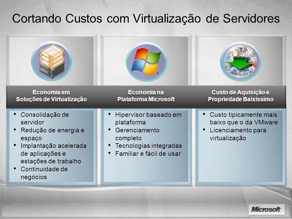 Cortando Custos com Virtualização de Servidores Consolidação de servidor Redução de energia e espaço Implantação acelerada de aplicações e estações de