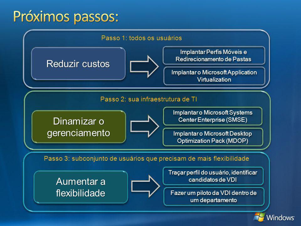 Reduzir custos Dinamizar o gerenciamento Aumentar a flexibilidade Implantar Perfis Móveis e Redirecionamento de Pastas Implantar o Microsoft Applicati