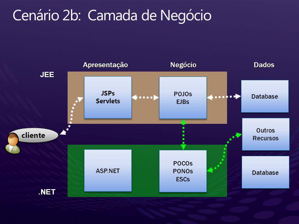 JEE.NET ApresentaçãoDadosNegócio cliente JSPs Servlets JSPs Servlets POJOs EJBs POJOs EJBs ASP.NET POCOs PONOs ESCs POCOs PONOs ESCs Database Outros Recursos Outros Recursos Database