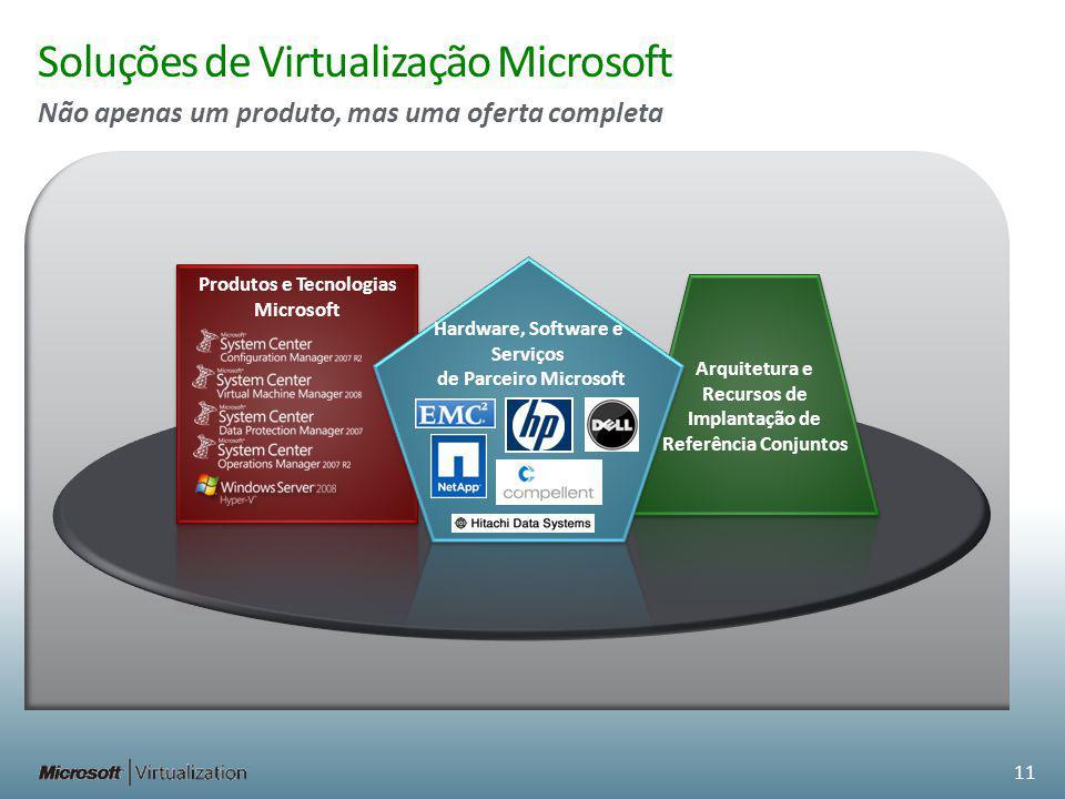Produtos e Tecnologias Microsoft Soluções de Virtualização Microsoft Não apenas um produto, mas uma oferta completa Hardware, Software e Serviços de P