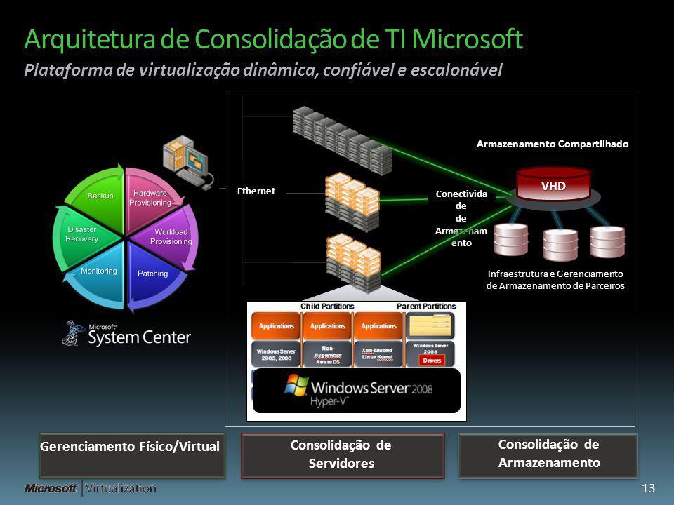 Conectivida de de Armazenam ento Arquitetura de Consolidação de TI Microsoft Plataforma de virtualização dinâmica, confiável e escalonável Ethernet Co