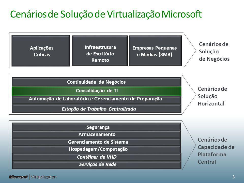 Cenários de Solução de Negócios Cenários de Solução Horizontal Cenários de Capacidade de Plataforma Central Cenários de Solução de Virtualização Micro