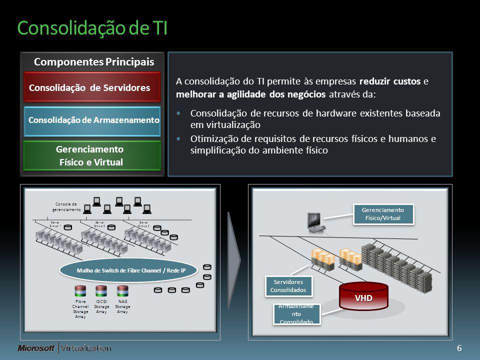 Consolidação de TI Consolidação de Servidores Consolidação de Armazenamento Gerenciamento Físico e Virtual Componentes Principais A consolidação do TI