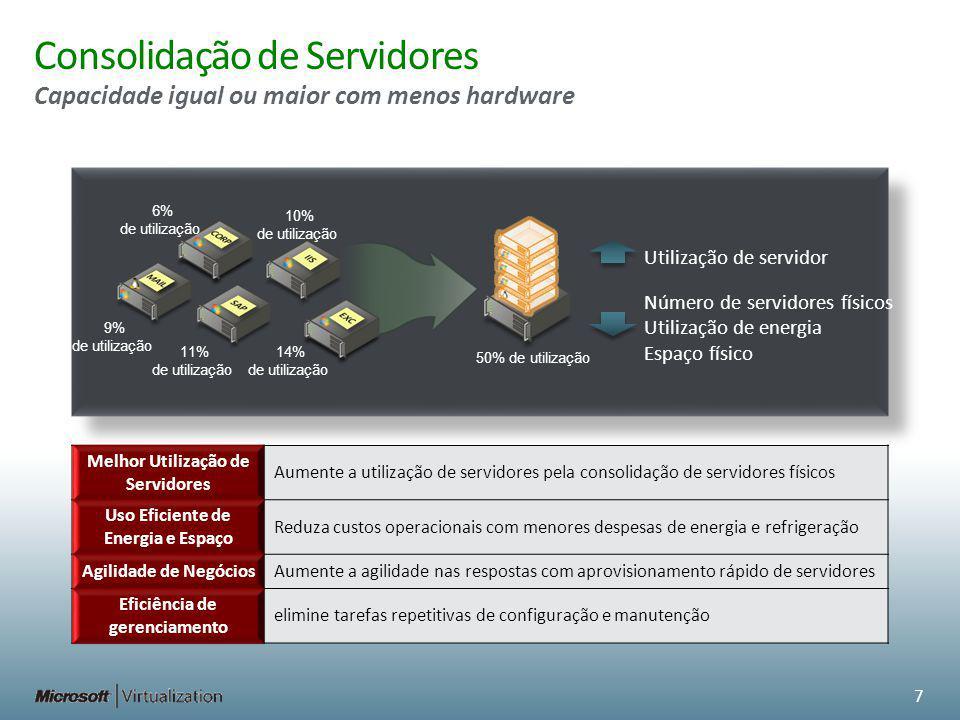 Consolidação de Servidores Melhor Utilização de Servidores Aumente a utilização de servidores pela consolidação de servidores físicos Uso Eficiente de