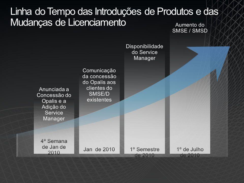 Linha do Tempo das Introduções de Produtos e das Mudanças de Licenciamento