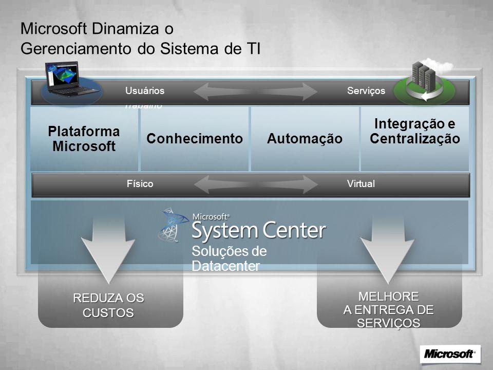 Microsoft Dinamiza o Gerenciamento do Sistema de TI Área de Trabalho Data Center Integração e Centralização AutomaçãoConhecimento Plataforma Microsoft Soluções de Datacenter Físico Virtual Usuários Serviços REDUZA OS CUSTOS MELHORE A ENTREGA DE SERVIÇOS