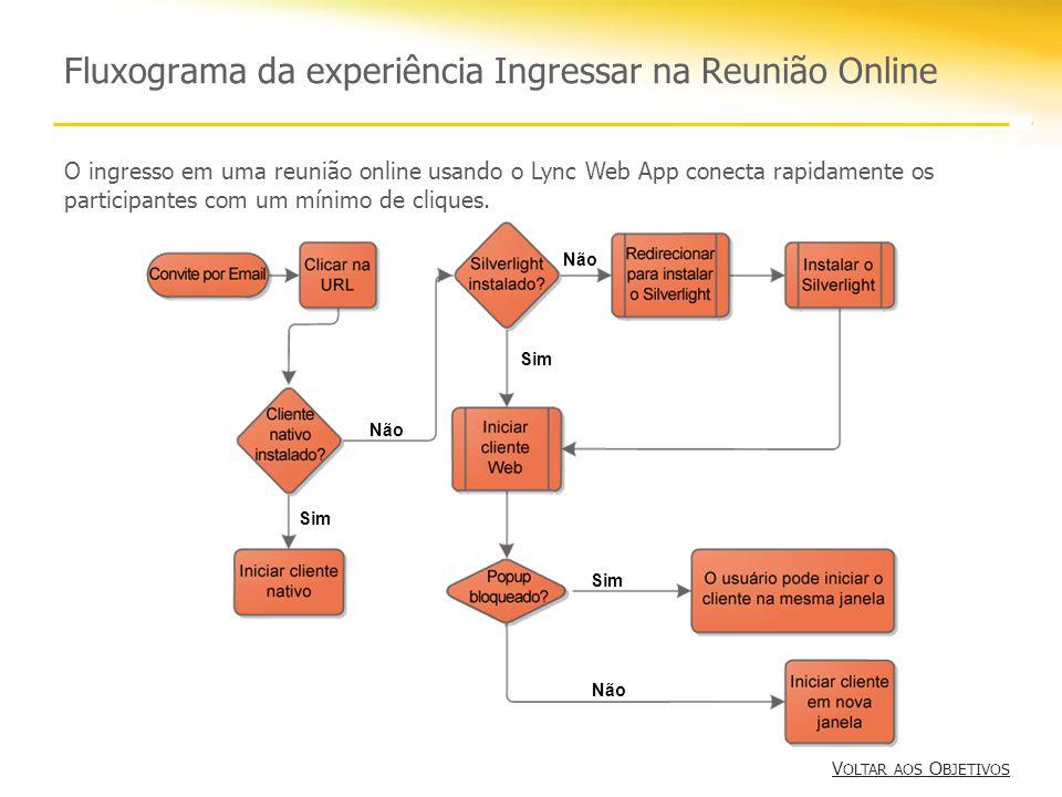 Fluxograma da experiência Ingressar na Reunião Online Sim Não Sim Não Sim O ingresso em uma reunião online usando o Lync Web App conecta rapidamente os participantes com um mínimo de cliques.