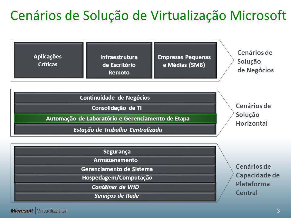 Cenários de Solução de Virtualização Microsoft Cenários de Solução de Negócios Cenários de Solução Horizontal Cenários de Capacidade de Plataforma Central Aplicações Críticas Infraestrutura de Escritório Remoto Empresas Pequenas e Médias (SMB) Continuidade de Negócios Consolidação de TI Automação de Laboratório e Gerenciamento de Etapa Estação de Trabalho Centralizada 3 Segurança Armazenamento Gerenciamento de Sistema Hospedagem/Computação em Nuvem Serviços de Rede Contêiner de VHD