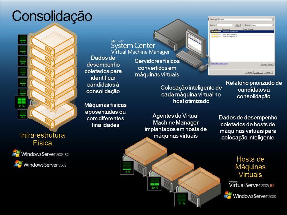 Hosts de Máquinas Virtuais Infra-estrutura Física Agentes do Virtual Machine Manager implantados em hosts de máquinas virtuais Dados de desempenho col