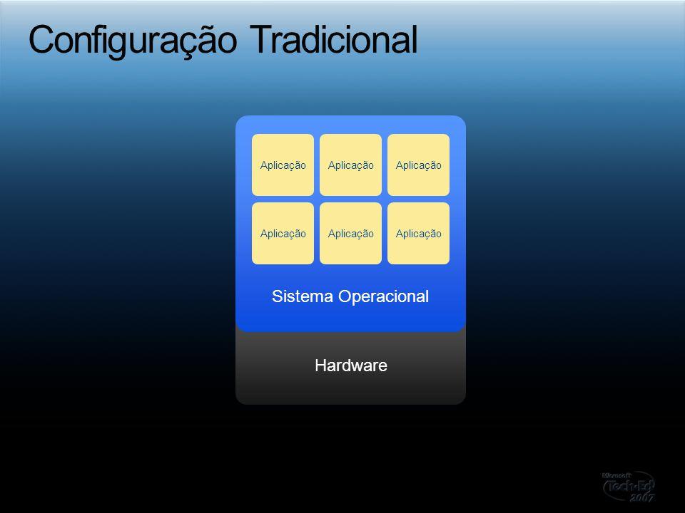 Hardware Sistema Operacional Aplicação