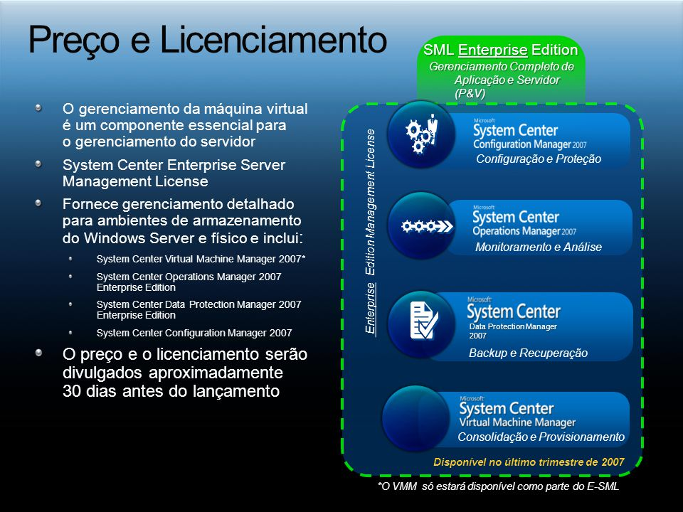 O gerenciamento da máquina virtual é um componente essencial para o gerenciamento do servidor System Center Enterprise Server Management License Fornece gerenciamento detalhado para ambientes de armazenamento do Windows Server e físico e inclui : System Center Virtual Machine Manager 2007* System Center Operations Manager 2007 Enterprise Edition System Center Data Protection Manager 2007 Enterprise Edition System Center Configuration Manager 2007 O preço e o licenciamento serão divulgados aproximadamente 30 dias antes do lançamento SML Enterprise Edition Configuração e Proteção Monitoramento e Análise Backup e Recuperação Data Protection Manager 2007 Consolidação e Provisionamento Enterprise Edition Management License Gerenciamento Completo de Aplicação e Servidor (P&V) Disponível no último trimestre de 2007 *O VMM só estará disponível como parte do E-SML