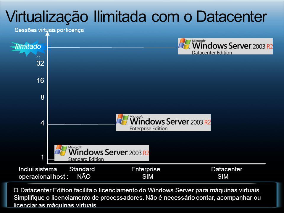 Sessões virtuais por licença Ilimitado.. 32 16 8 4 1 Standard Enterprise Datacenter O Datacenter Edition facilita o licenciamento do Windows Server pa