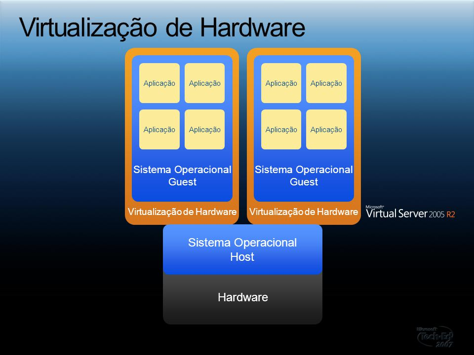 Hardware (Single Physical Server) Microsoft SQL Server 2005 Express Edition Biblioteca Centralizada Windows ® PowerShell Console do Administrador Interface Web com Provisionamento Delegado Agente do SCVMM Sistema Operacional Guest Sistema Operacional Guest Sistema Operacional Guest
