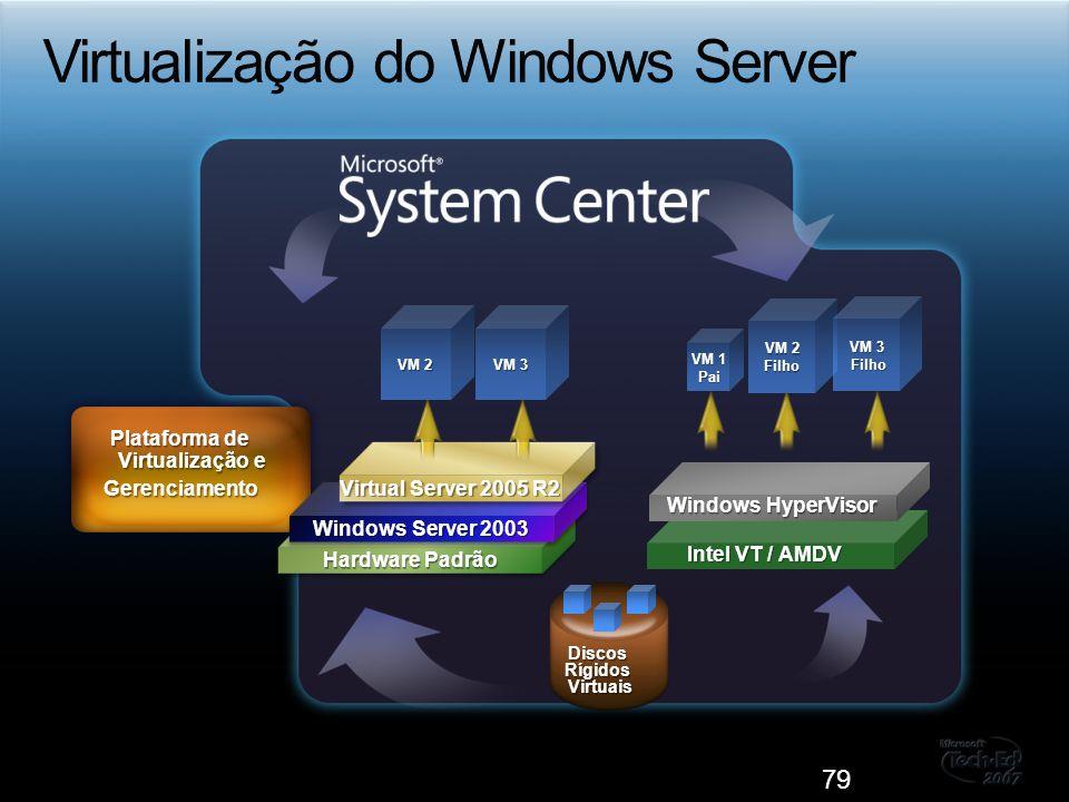 79 DiscosRígidosVirtuais VM 1 Pai VM 2 Filho VM 3 Filho Plataforma de Virtualização e Gerenciamento Hardware Padrão Windows Server 2003 Virtual Server