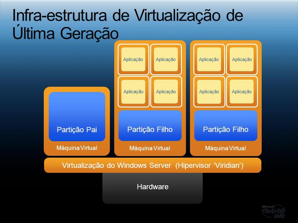 Máquina Virtual Partição Pai Hardware Virtualização do Windows Server (Hipervisor Viridian) Máquina Virtual Partição Filho c Aplicação c c c Máquina V