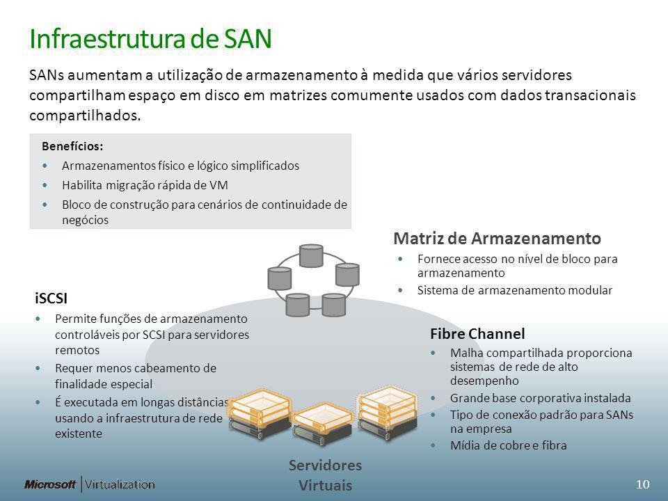 Infraestrutura de SAN Benefícios: Armazenamentos físico e lógico simplificados Habilita migração rápida de VM Bloco de construção para cenários de con