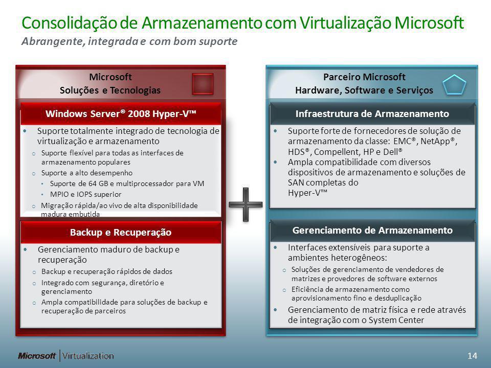 Consolidação de Armazenamento com Virtualização Microsoft Abrangente, integrada e com bom suporte Suporte forte de fornecedores de solução de armazena