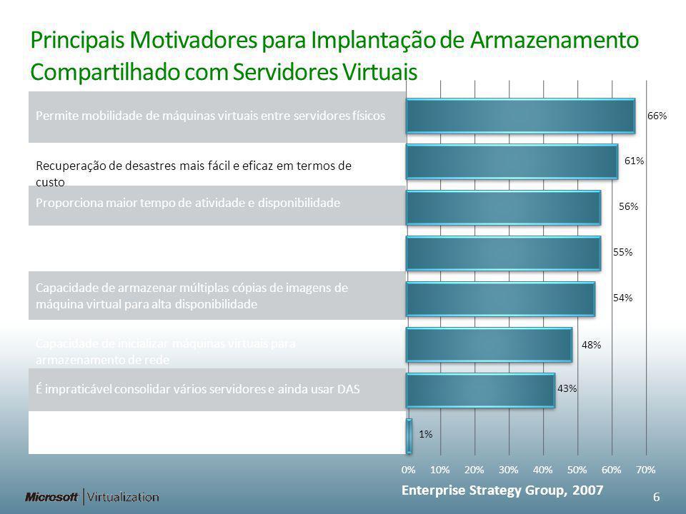 Principais Motivadores para Implantação de Armazenamento Compartilhado com Servidores Virtuais Enterprise Strategy Group, 2007 0%10%20%30%40%50%60%70%