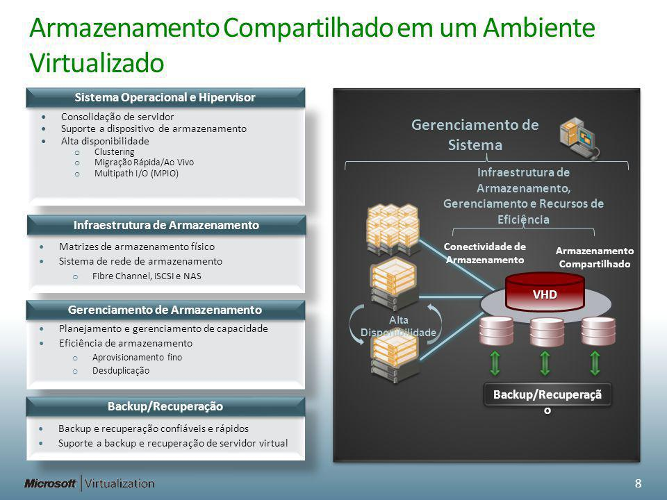 Sistema Operacional e Hipervisor Armazenamento Compartilhado em um Ambiente Virtualizado Consolidação de servidor Suporte a dispositivo de armazenamen