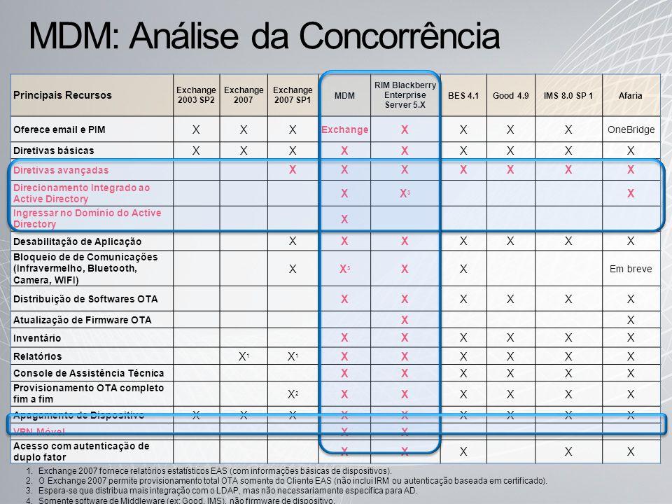MDM: Análise da Concorrência Principais Recursos Exchange 2003 SP2 Exchange 2007 Exchange 2007 SP1 MDM RIM Blackberry Enterprise Server 5.X BES 4.1Goo