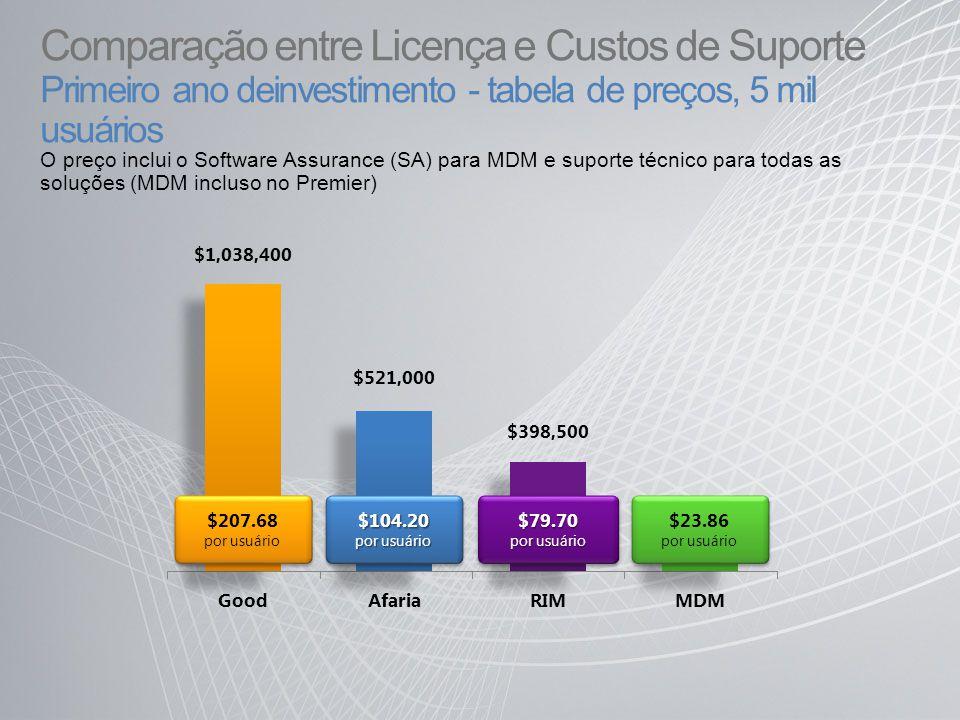 $521,000 $1,038,400 $398,500 $119,300 $104.20 por usuário $104.20 $207.68 por usuário $207.68 por usuário$79.70 $79.70 $23.86 por usuário $23.86 por usuário Comparação entre Licença e Custos de Suporte Primeiro ano deinvestimento - tabela de preços, 5 mil usuários O preço inclui o Software Assurance (SA) para MDM e suporte técnico para todas as soluções (MDM incluso no Premier) AfariaGoodRIMMDM