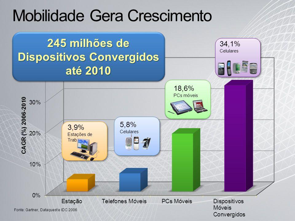 Mobilidade Gera Crescimento 18,6% PCs móveis 5,8% Celulares 3,9% Estações de Trab. 34,1% Celulares Fonte: Gartner, Dataquest e IDC 2006 245 milhões de