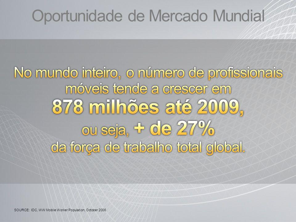 Oportunidade de Mercado Mundial SOURCE: IDC, WW Mobile Worker Population, October 2006