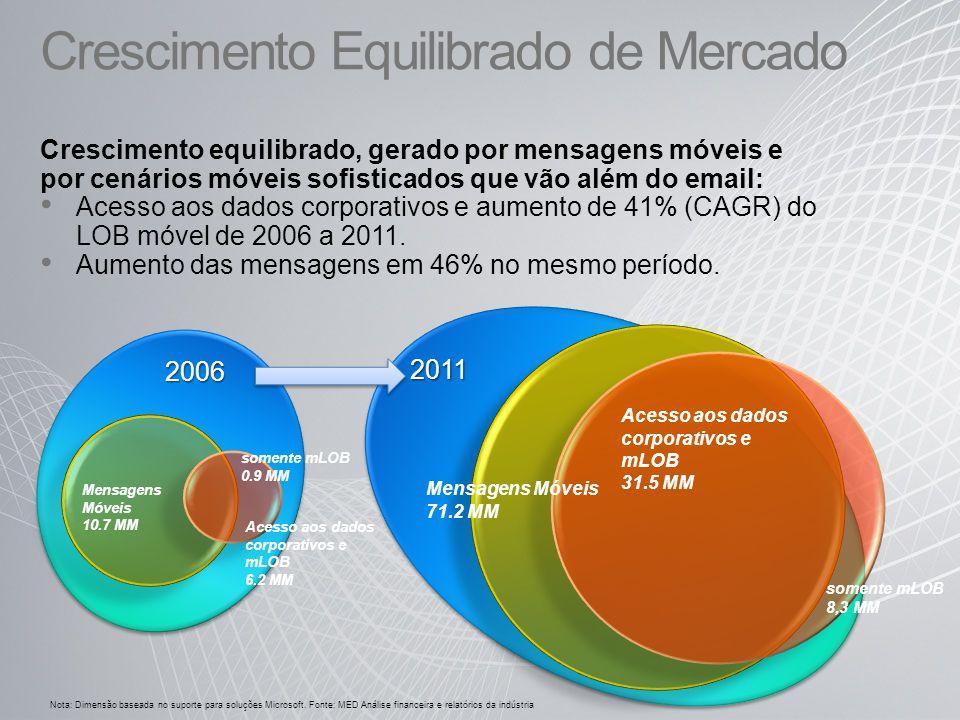 Crescimento Equilibrado de Mercado Crescimento equilibrado, gerado por mensagens móveis e por cenários móveis sofisticados que vão além do email: Aces