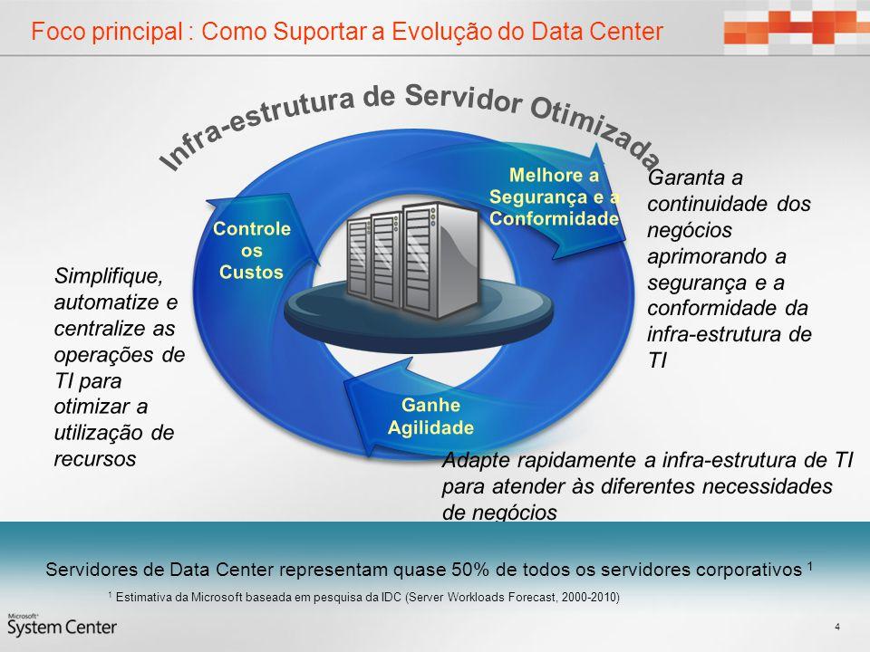 Foco principal : Como Suportar a Evolução do Data Center 4 Servidores de Data Center representam quase 50% de todos os servidores corporativos 1 1 Est