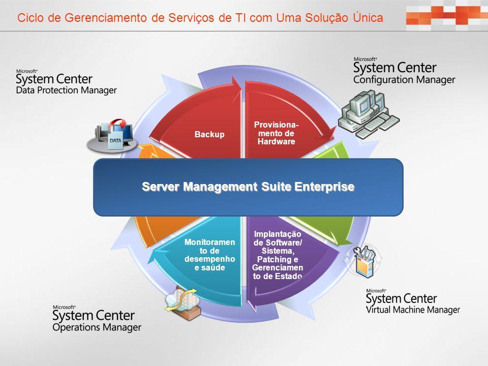 Ciclo de Gerenciamento de Serviços de TI com Uma Solução Única Provisiona- mento de Hardware Virtual Workload Provisioning Implantação de Software/ Si