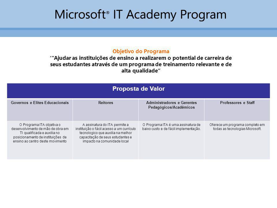 Proposta de Valor Governos e Elites EducacionaisReitoresAdministradores e Gerentes Pedagógicos/Acadêmicos Professores e Staff O Programa ITA objetiva