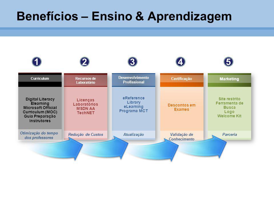 Benefícios – Ensino & Aprendizagem Recursos de Laboratório Desenvolvimento Profissional Certificação Marketing Redução de CustosAtualizaçãoValidação d