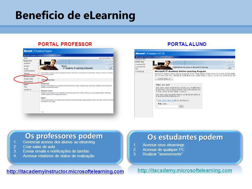 Beneficio de eLearning 1.Gerenciar acesso dos alunos ao elearning 2.Criar salas de aula 3.Enviar emails e notificações de tarefas 4.Acessar relatórios