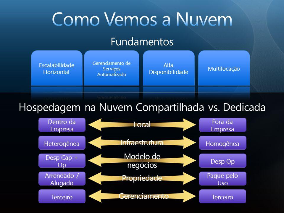 AGENDA Qual é a diferença entre serviços na nuvem e de hospedagem.