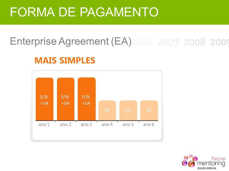 MAIS SIMPLES 1/3L +SA 1/3L +SA SA 1/3L +SA ano 1ano 2ano 3ano 4ano 5ano 6 FORMA DE PAGAMENTO Enterprise Agreement (EA)