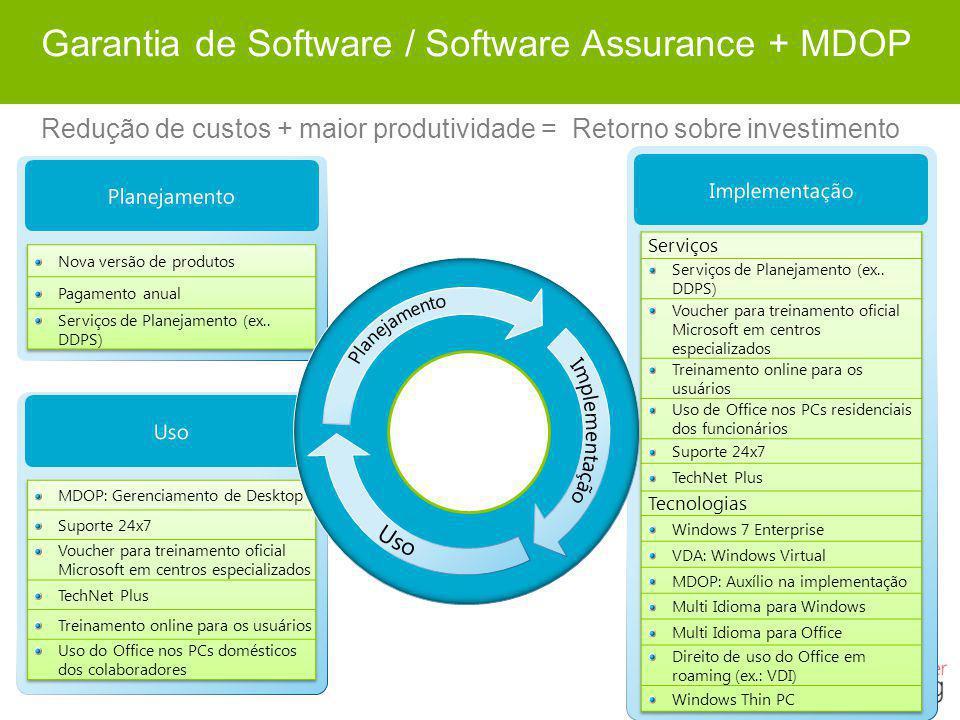Garantia de Software / Software Assurance + MDOP Redução de custos + maior produtividade = Retorno sobre investimento Implementação Planejamento Uso