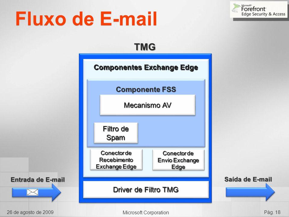 Microsoft Corporation 26 de agosto de 2009Pág. 18 Fluxo de E-mail Driver de Filtro TMG Conector de Recebimento Exchange Edge Conector de Envio Exchang