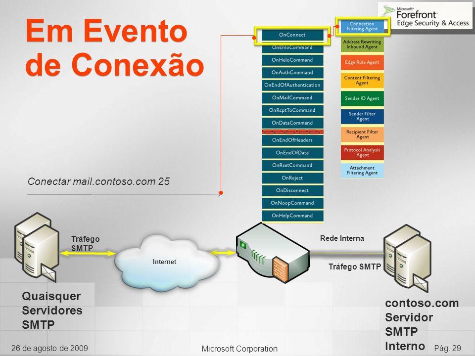 Microsoft Corporation 26 de agosto de 2009Pág. 29 Internet Rede Interna Tráfego SMTP Conectar mail.contoso.com 25 Em Evento de Conexão Quaisquer Servi