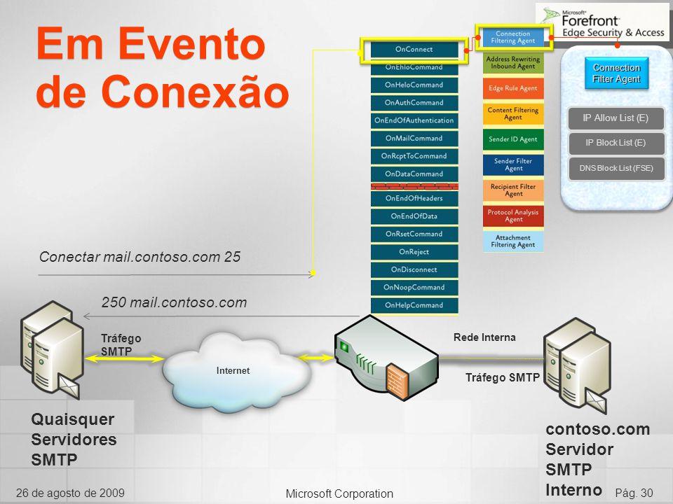 Microsoft Corporation 26 de agosto de 2009Pág. 30 Internet Rede Interna Tráfego SMTP Conectar mail.contoso.com 25 Connection Filter Agent 250 mail.con