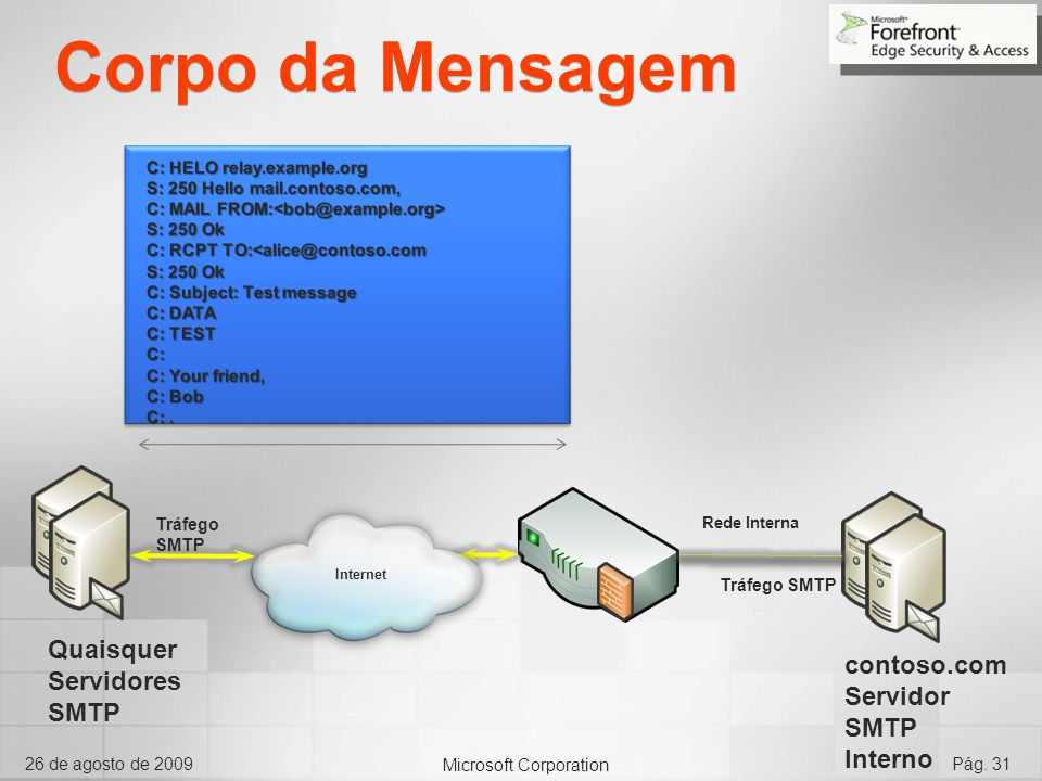 Microsoft Corporation 26 de agosto de 2009Pág. 31 Internet Corpo da Mensagem Rede Interna Tráfego SMTP Quaisquer Servidores SMTP contoso.com Servidor