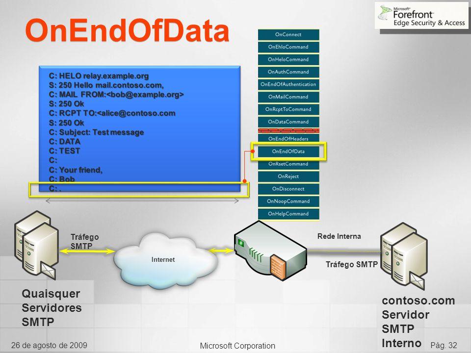 Microsoft Corporation 26 de agosto de 2009Pág. 32 OnEndOfData Internet Rede Interna Tráfego SMTP Quaisquer Servidores SMTP contoso.com Servidor SMTP I