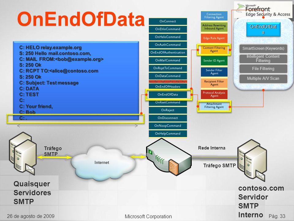 Microsoft Corporation 26 de agosto de 2009Pág. 33 OnEndOfData Internet OnEndOfDat a SmartScreen (Keywords) Intelligent Content Filtering File Filterin