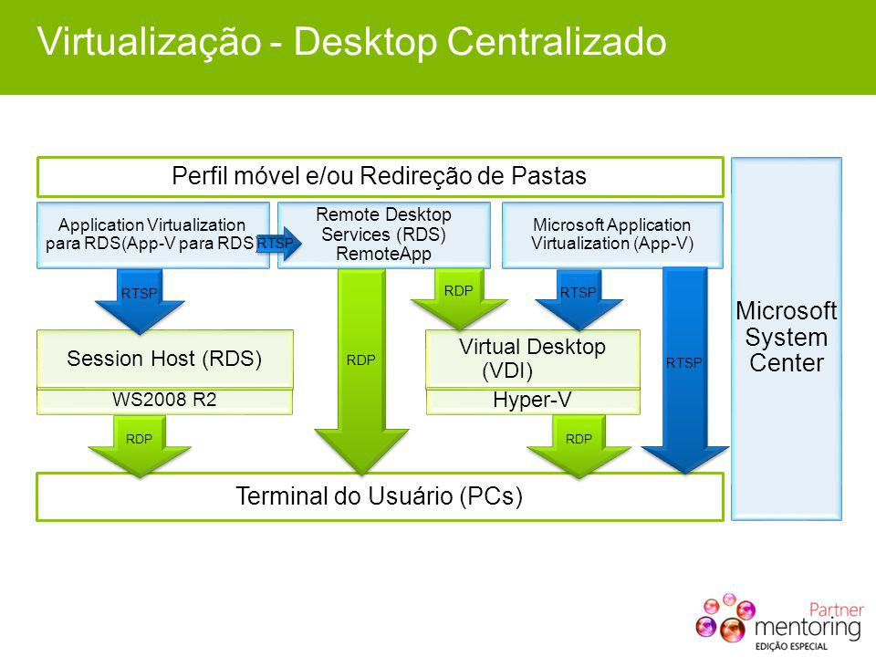 Virtualização - Desktop Centralizado Terminal do Usuário (PCs) Microsoft System Center Remote Desktop Services (RDS) RemoteApp RDP Hyper-V RDP Virtual Desktop (VDI) RDP WS2008 R2 RDP Session Host (RDS) Perfil móvel e/ou Redireção de Pastas RTSP Microsoft Application Virtualization (App-V) Application Virtualization para RDS(App-V para RDS) RTSP