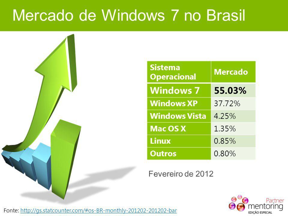Mercado de Windows 7 no Brasil Fonte: http://gs.statcounter.com/#os-BR-monthly-201202-201202-barhttp://gs.statcounter.com/#os-BR-monthly-201202-201202-bar Sistema Operacional Mercado Windows 755.03% Windows XP37.72% Windows Vista4.25% Mac OS X1.35% Linux0.85% Outros0.80%