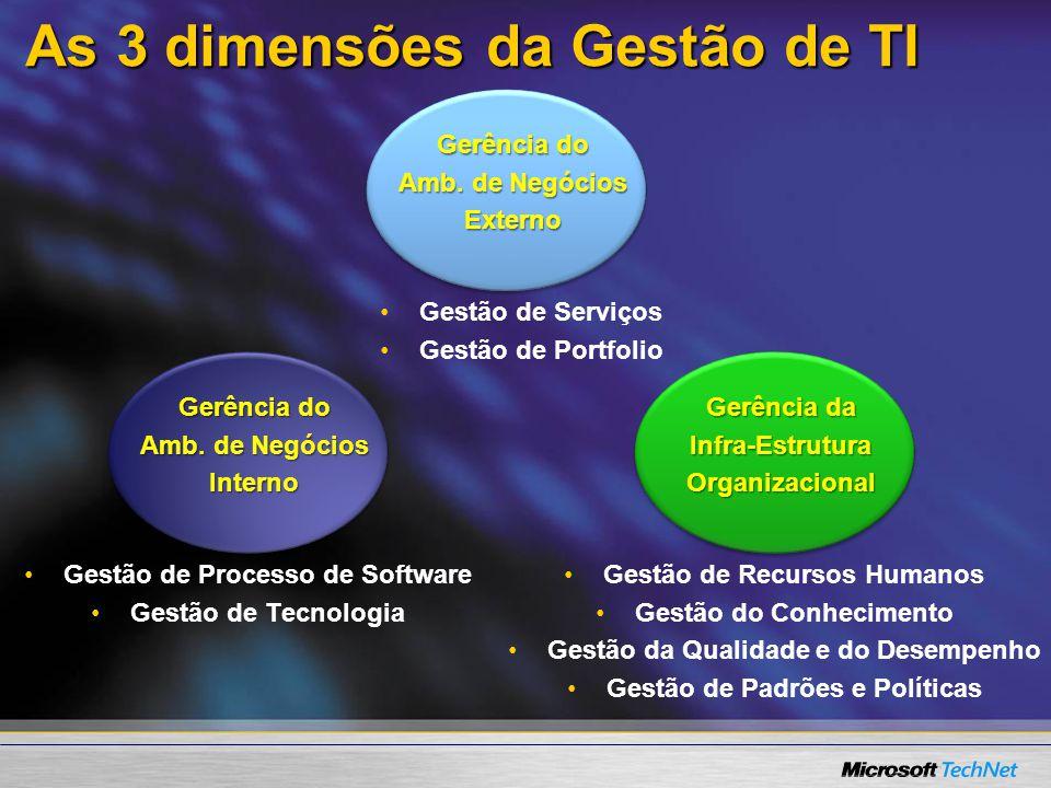 As 3 dimensões da Gestão de TI Gestão de Serviços Gestão de Portfolio Gerência do Amb. de Negócios Externo Gestão de Processo de Software Gestão de Te