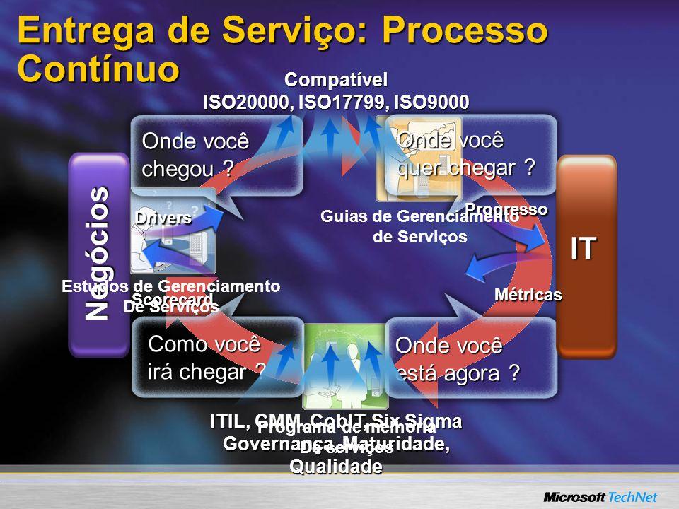 Entrega de Serviço: Processo Contínuo Onde você quer chegar ? Como você irá chegar ? Onde você chegou ? Onde você está agora ? Negócios IT Drivers Sco